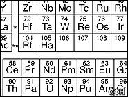Атомный номер в таблице