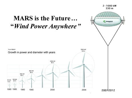 MARS - ветряк нового поколения