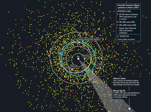 НАСА опубликовали карту потенциально опасных астероидов и комет
