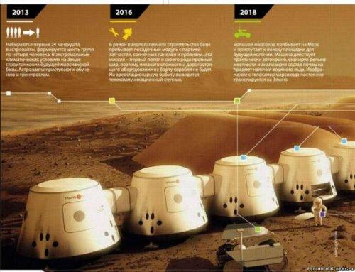 На Марс навсегда