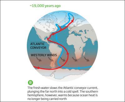 Великая оттепель, или Почему закончился ледниковый период