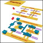 Разработан полностью графеновый чип