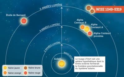Как открыть экзопланету в 6,6 светового года от Солнечной системы