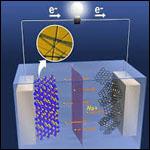 Российские химики разработали анод для натрий-ионных батарей