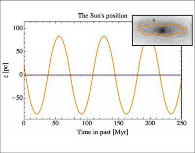 Могут ли тёмные фотоны объяснить периодические земные вымирания?
