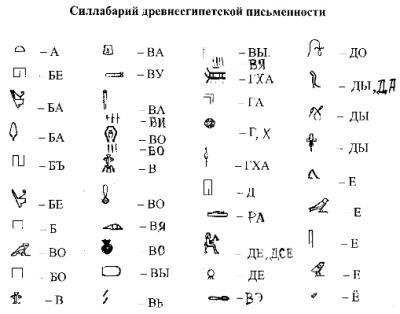 Древнеегипетские иероглифы в Австралии