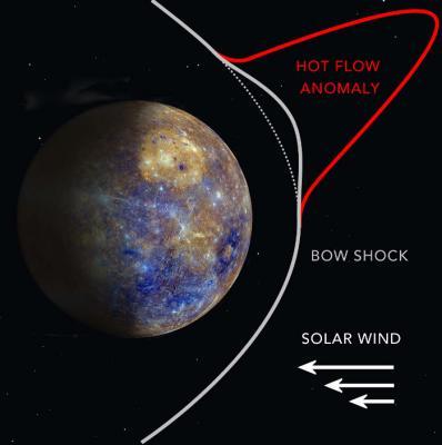 Астрономы нашли аномалию горячего потока у Меркурия