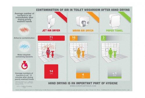 Ученые раскритиковали сушилки в общественных туалетах