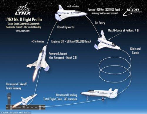 Ракетоплан для космических туристов дошел до финального этапа сборки
