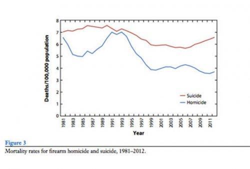 Ученые выяснили основную причину смерти от огнестрельного оружия в США