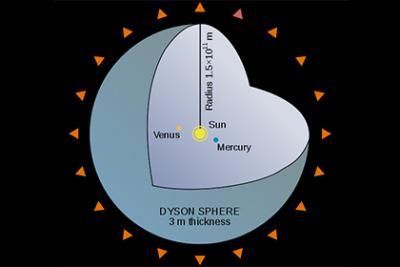 Сферу Дайсона высокоразвитой цивилизации предложили высматривать около белых карликов