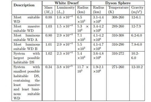 Сферу Дайсона высокоразвитой цивилизации предложили разыскивать около белых карликов