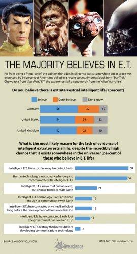 В существование инопланетян поверили более половины жителей США и Великобритании